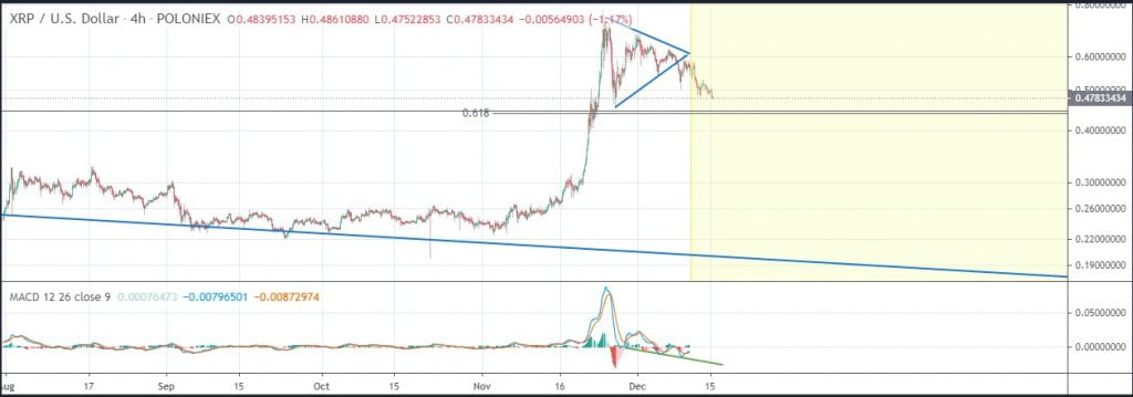XRP's $0.45 is the Support Level to Watch Moving Forward - Analyst 15