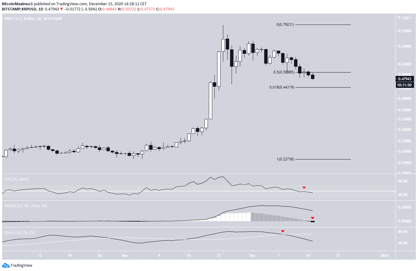 XRP Daily