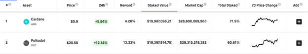 Screengrab showing the total staked value for Cardano and Polkadot on Feb. 16 (Source: Staking Rewards)