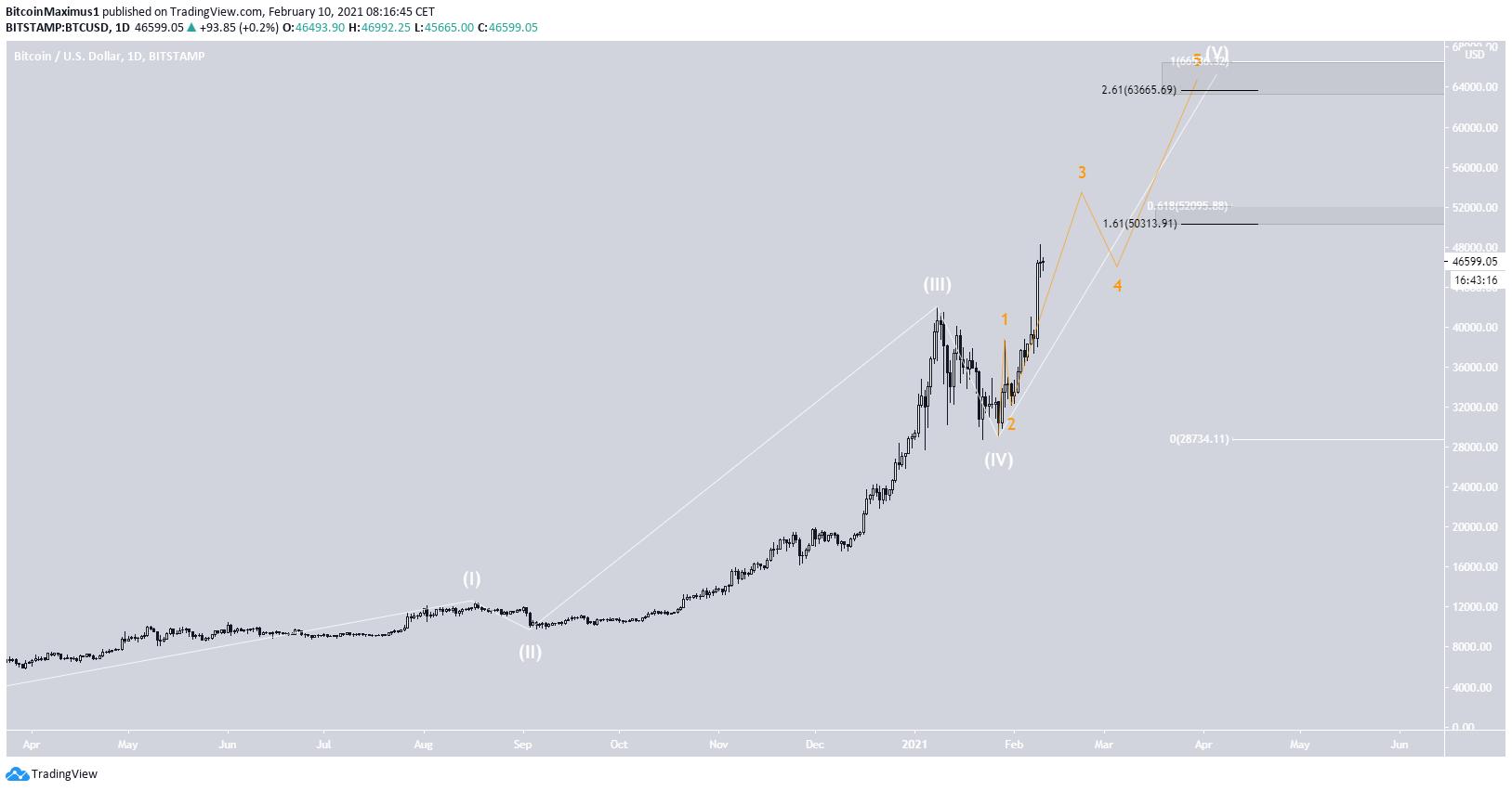 BTC Long-Term Wave Count