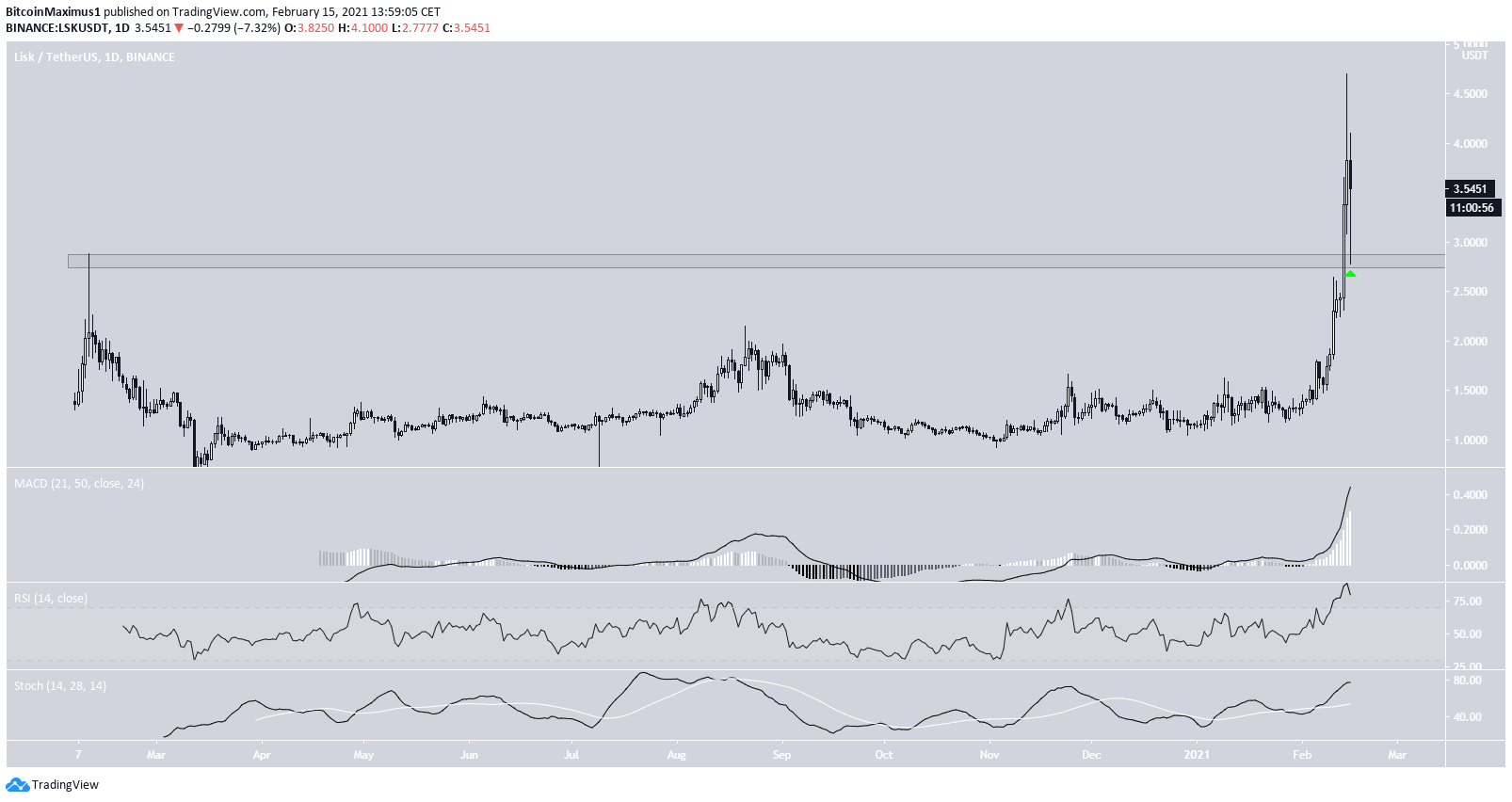LSK Daily Movement