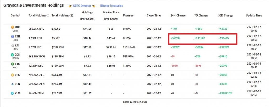 Grayscale Adds ETH Worth $93M in 24 hrs, the Highest Inflow in 2021 15