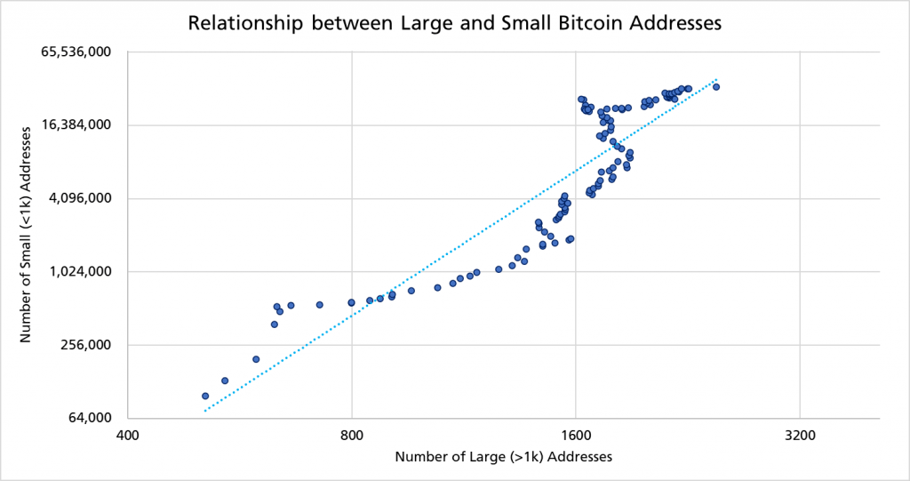 Bitcoin Needs 500 Large Users Holding 1k+ BTC to Reach $140k - Analyst 15