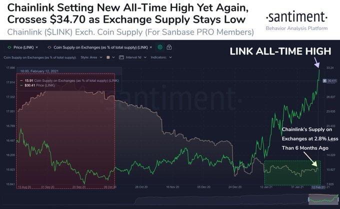 Chainlink (LINK) has Yielded 226% Returns in the Last 7 Weeks 16