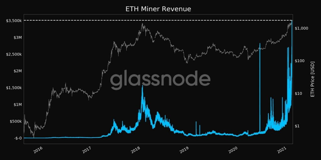 Ethereum (ETH) Miners Earned $3.5M in a Single Hour, A New ATH 17
