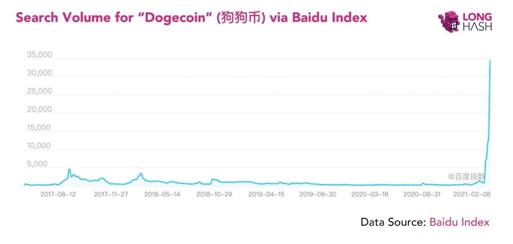 Dogecoin (DOGE) Search Volume on Baidu Explodes to 10x of 2017 Levels 17