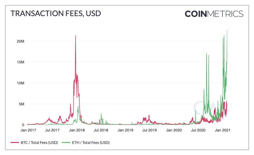 Ethereum Daily Transaction Fees Hit $22M, a New All-time High 16