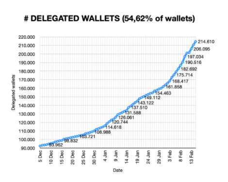 Graph showing the number of delegated wallets on the Cardano network (Source: Pieter Nierop)