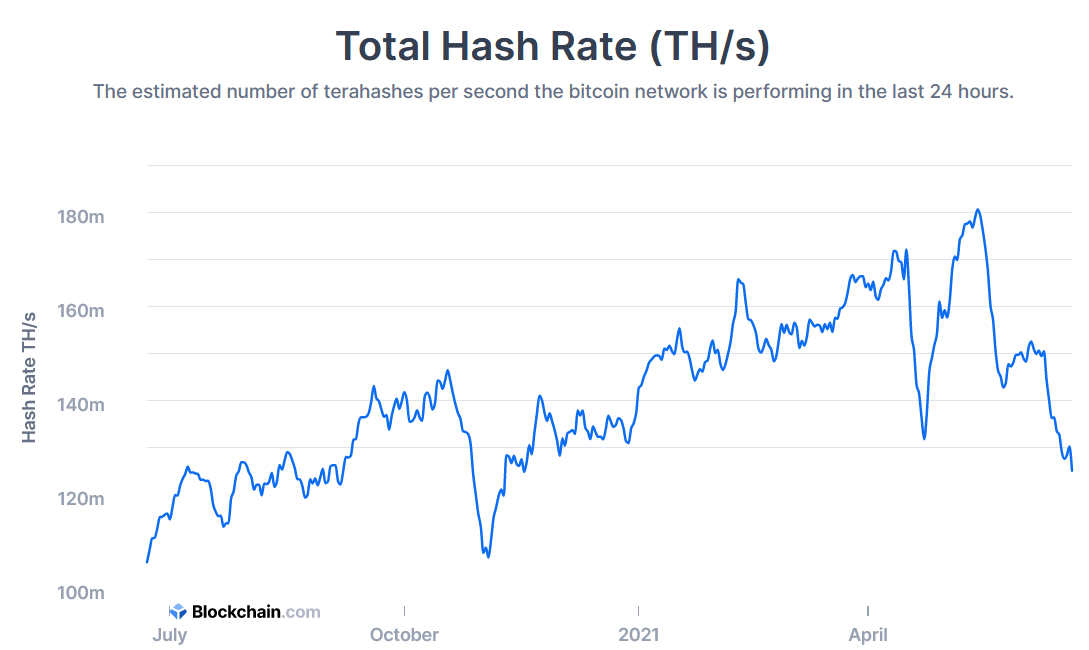 Bitcoin hash rate - rolling 1 year