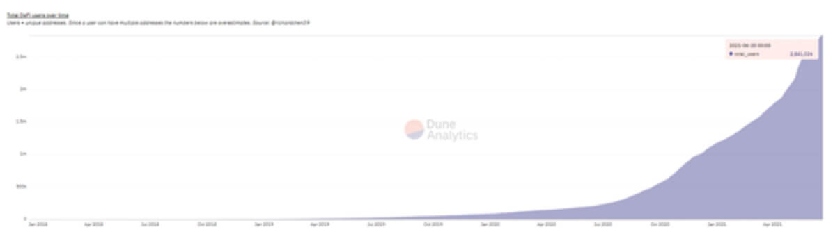 Unique addresses in the DeFi ecosystem, representing the number of users, source: DuneAnalytics